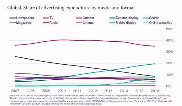 唱衰电视10年,但电视广告市场份额依然坚挺