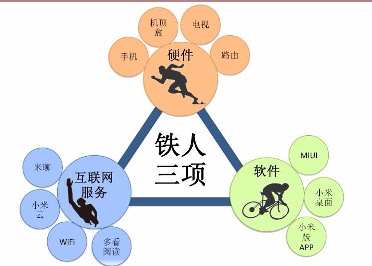 """未来中国,有""""小米模式""""就够了"""