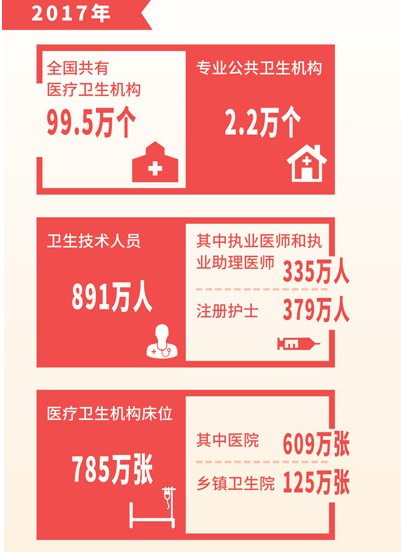 图解获得感·健康中国