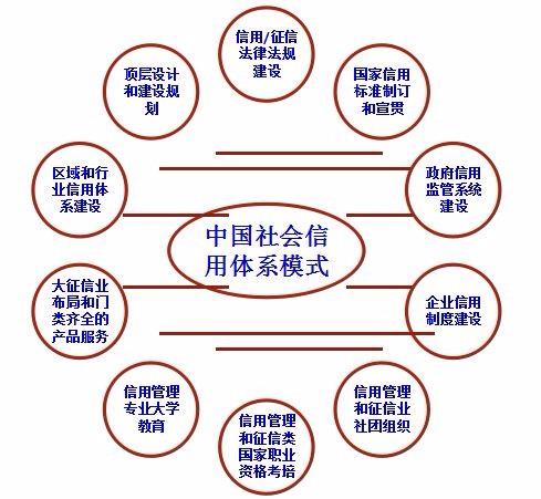"""《社会信用体系顶层设计该理顺的""""十大关系""""》"""