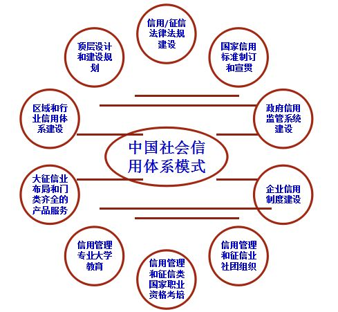 中国社会信用体系模式