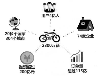 《共享经济:从起步期向成长期加速转型——中国共享经济发展年度报告(2018)》