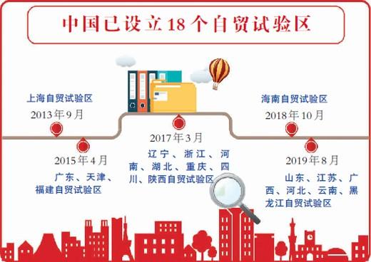 从1到18,中国形成自贸试验区开放矩阵